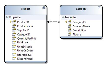 step13 LINQ to SQL (Part 2   Defining our Data Model Classes)